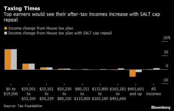 SALT Break Would Erase Most of House's Tax Hikes for Top 1%