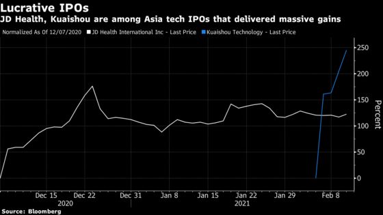 JPMorgan Fund With 100% One-Year Gain Focuses on Asia Tech IPOs