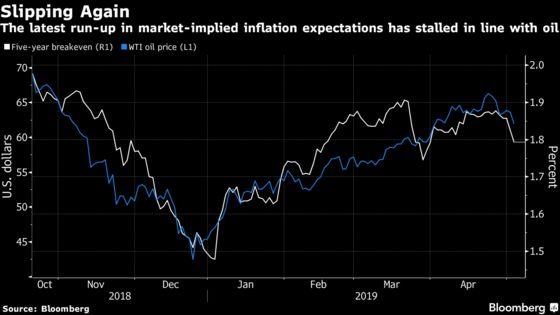 Even a Strong U.S. Wage Number May Fail to Ignite Inflation Bets