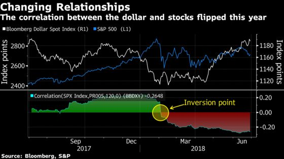 Want to Win the Trade War? Long the Dollar
