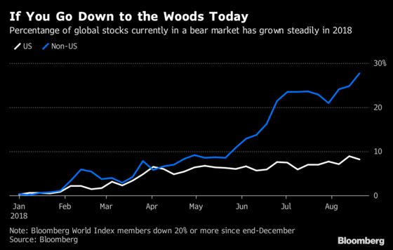 Stealth Bear Market in International Stocks Rising Steadily