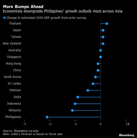 Charting the Global Economy: U.K. Has Most Ground to Make Up