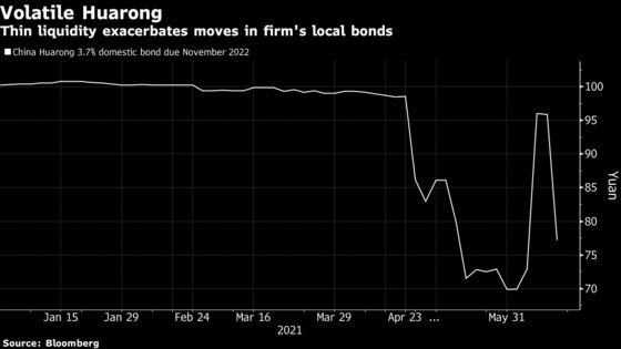 Huarong Trading Dwindles in Onshore Bond Market as Bids Vanish