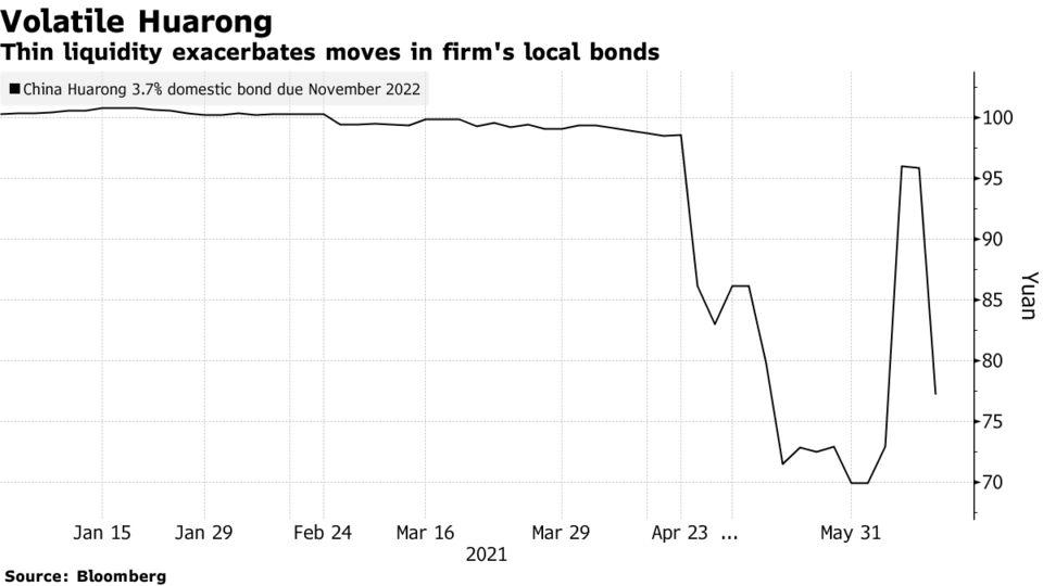 Thin liquidity exacerbates moves in firm's local bonds