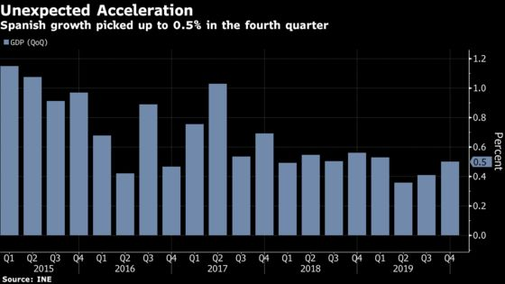 Spain Economy Outperforms Europe With Surprise Acceleration