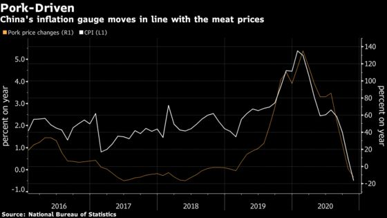 China's Pig Futures Sink on Debut After Long-Awaited Listing