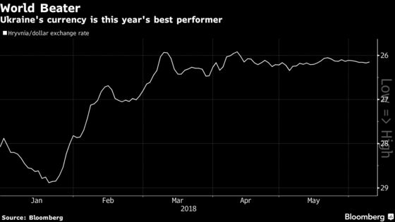 How 2018 Currency Champ Is Dodging the Emerging-Market Rout