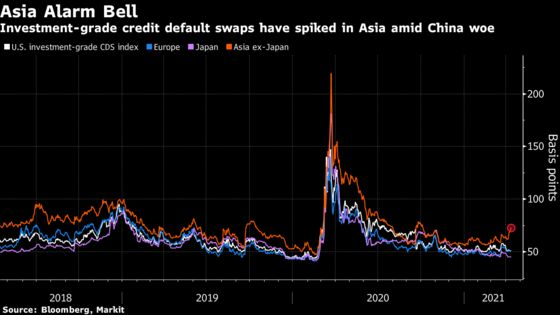 Red Lights Flashing in Credit Markets as Huarong Concern Grows