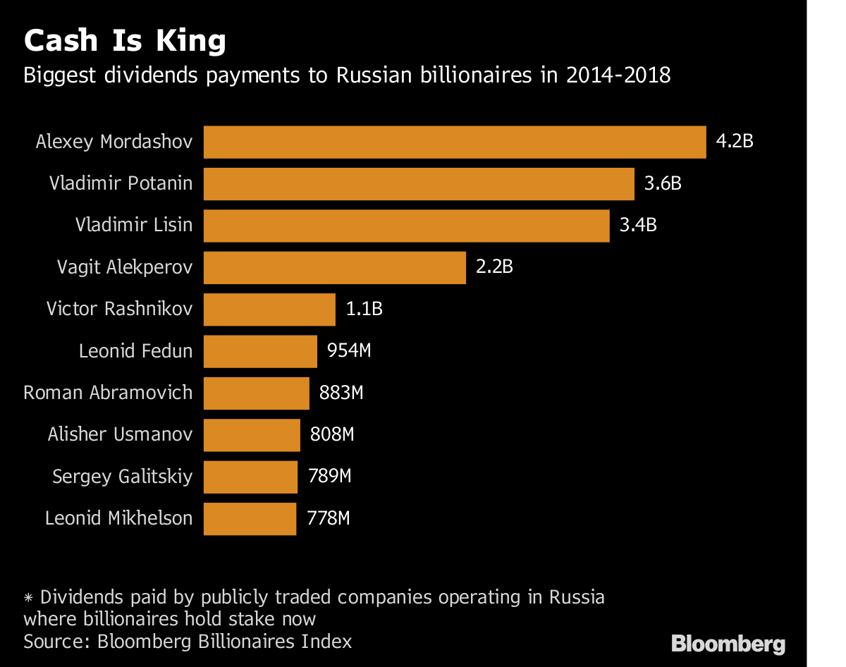 In Russia, the number of dollar billionaires reached a record: Now there are 131 of them 18.02.2013 62