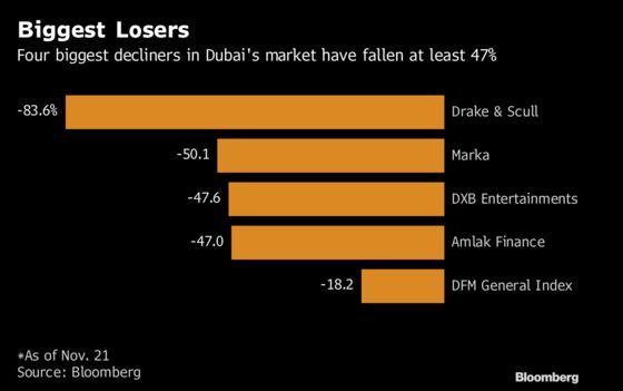 These Are Dubai's Worst-Performing Stocks This Year