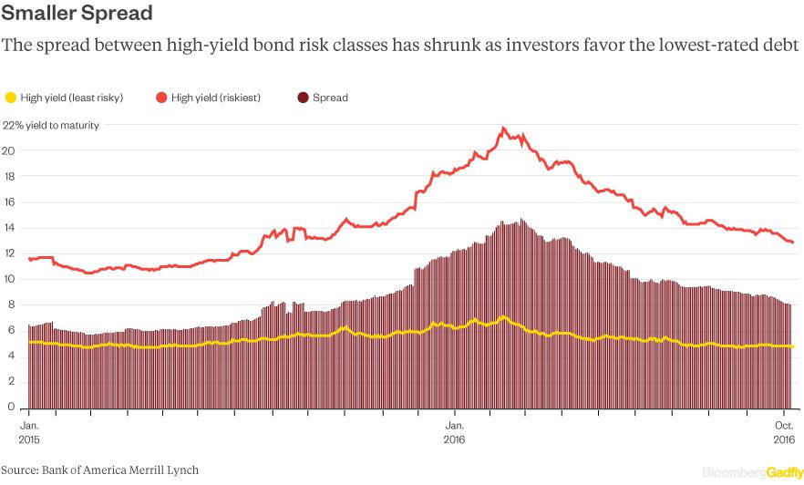 high-yield-rally-spread