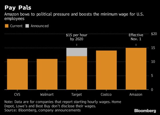 Bezos Blinks and Raises Amazon's Minimum Wage in U.S., U.K.