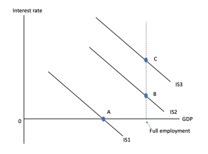 relates to Paul Krugman Asked Me About Modern Monetary Theory. Here Are 4 Answers.
