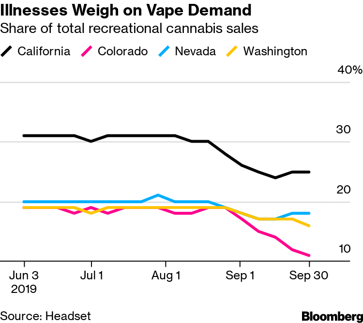 Pot Vape Sales Stabilize Even as Illnesses Rise: Cannabis