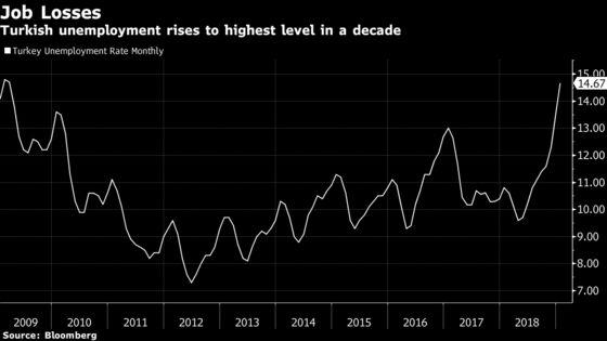 Erdogan's Slog in Cities Underscored by Decade-High Joblessness