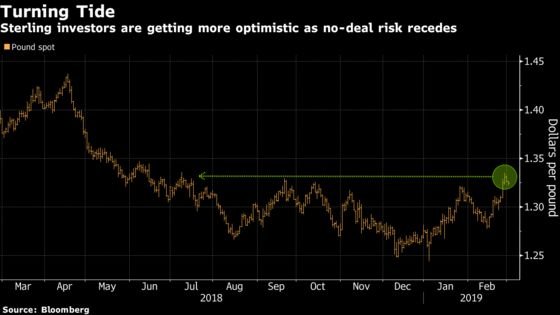 Pound Optimism Growing as Banks Take No-Deal Risk Off the Table