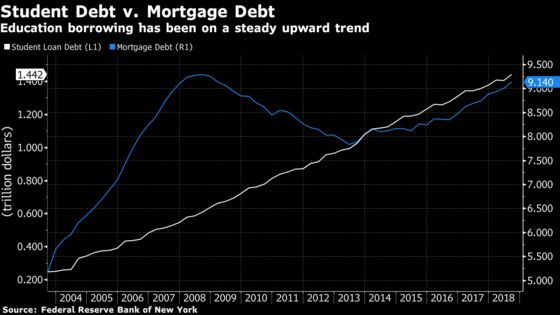 Student Debt Is a Driver of Low Millennial Homeownership