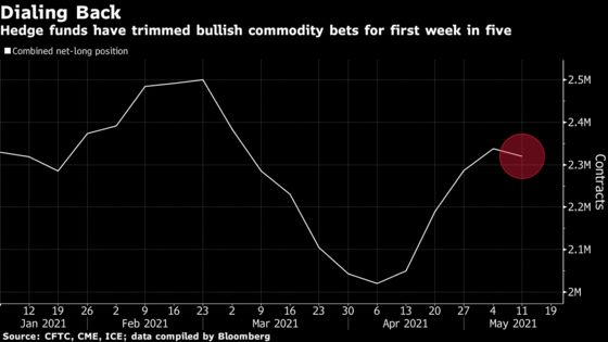 Commodities Crumble, Showing Limit to Once-Unstoppable Rally