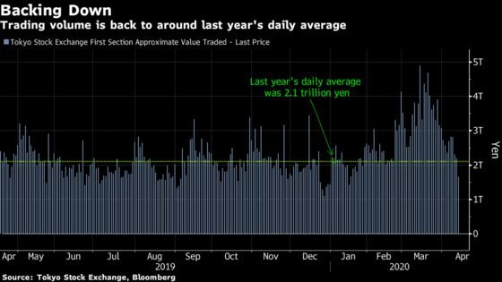 These Charts Indicate Calm Has Returned to Japan's Stock Market