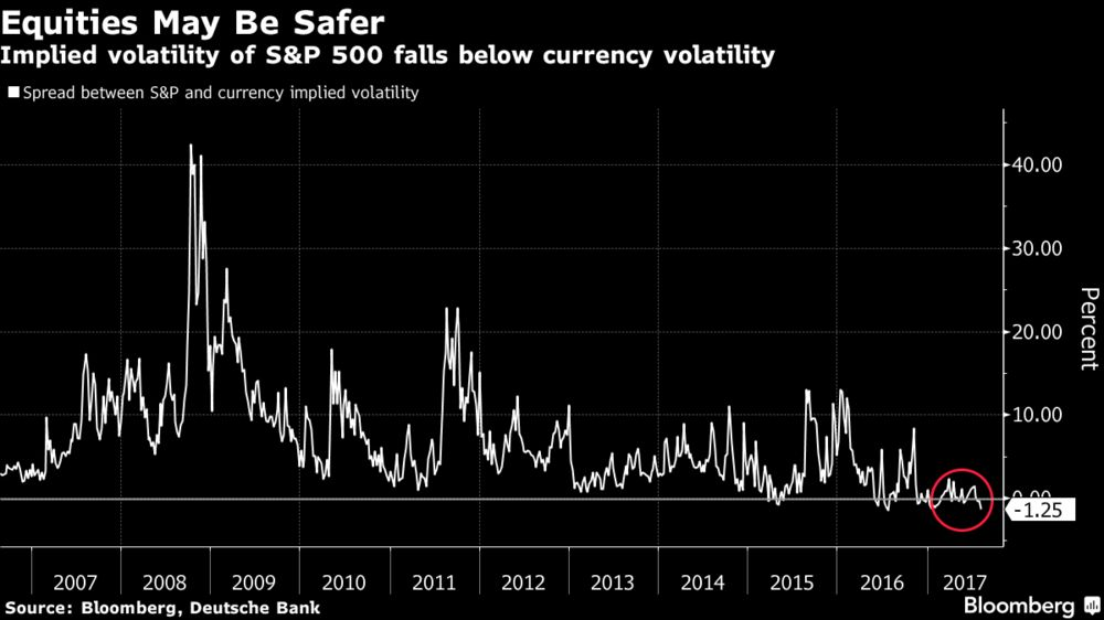 Equities Are Less Volatile Than Major World Currencies