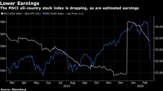 Citigroup, Goldman, JPMorgan Slash Profit Outlook for Stocks