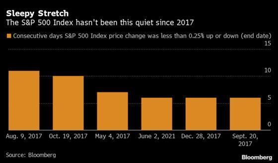 Meme-Stock Ruckus Barely Moves a Market Waiting on Jobs Data