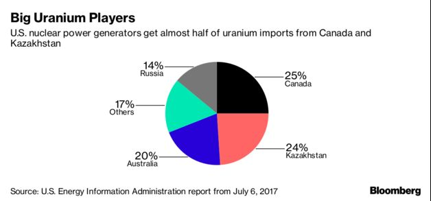 Will Trump Target Uranium for Tariffs?