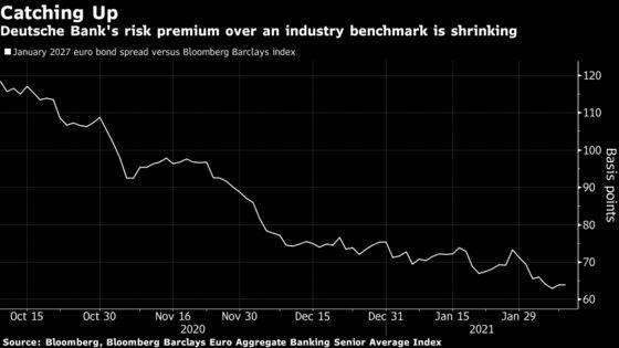 Deutsche Bank Reaps Bond-Market Rewards After Return to Profit