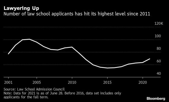 Law School Application Surge Means 'Nightmare'Contest for Slots