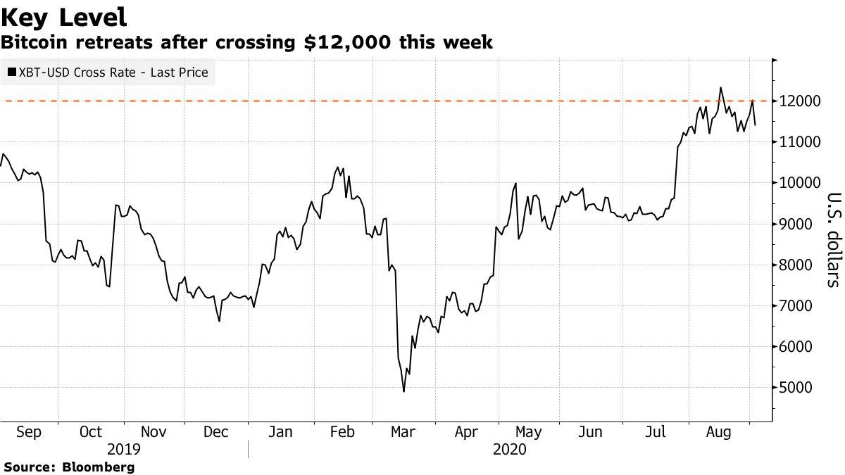 Bitcoin mundur setelah melewati $ 12.000 minggu ini