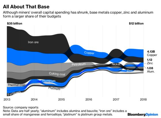 Miners Are Budgeting for a Recovery in Copper