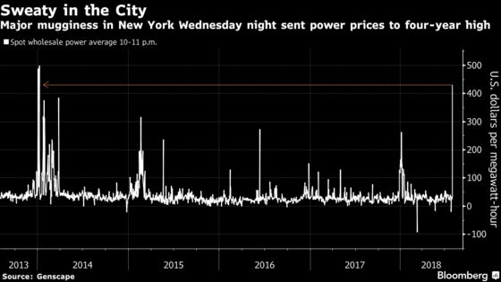 New York's Muggy Night Sent Wholesale Power to Four-Year High