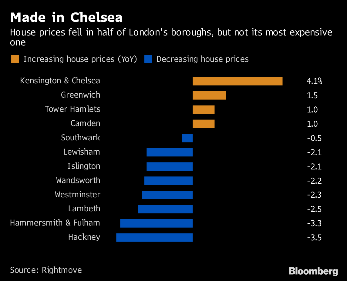Uk House Prices Fall As London Decline Intensifies Bloomberg