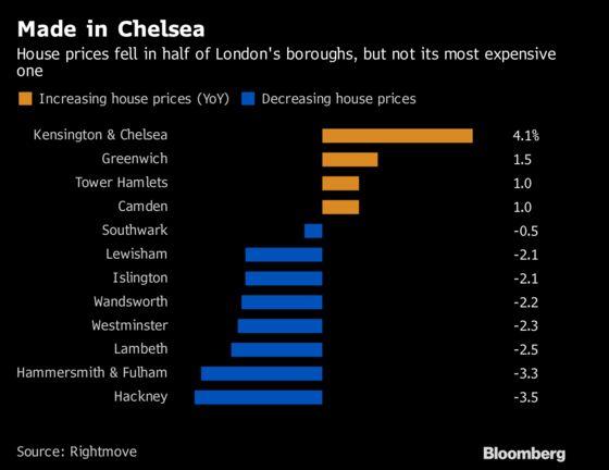U.K. House Prices Fall as London Decline Intensifies