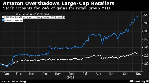 Stock accounts for 74% of gains for retail group YTD