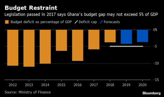 Ghana Works to Show It Can Stick to Budget as IMF Deal Ends