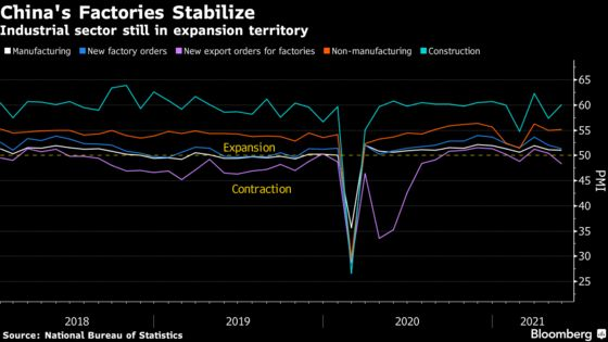 China's Factory Outlook Holds Firm as Recovery Passes Peak