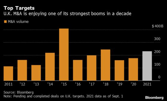 Takeover Bargains Turn U.K. Into Hotbed of Pandemic Dealmaking