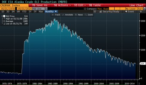 Alaska's oil production has steadily declined