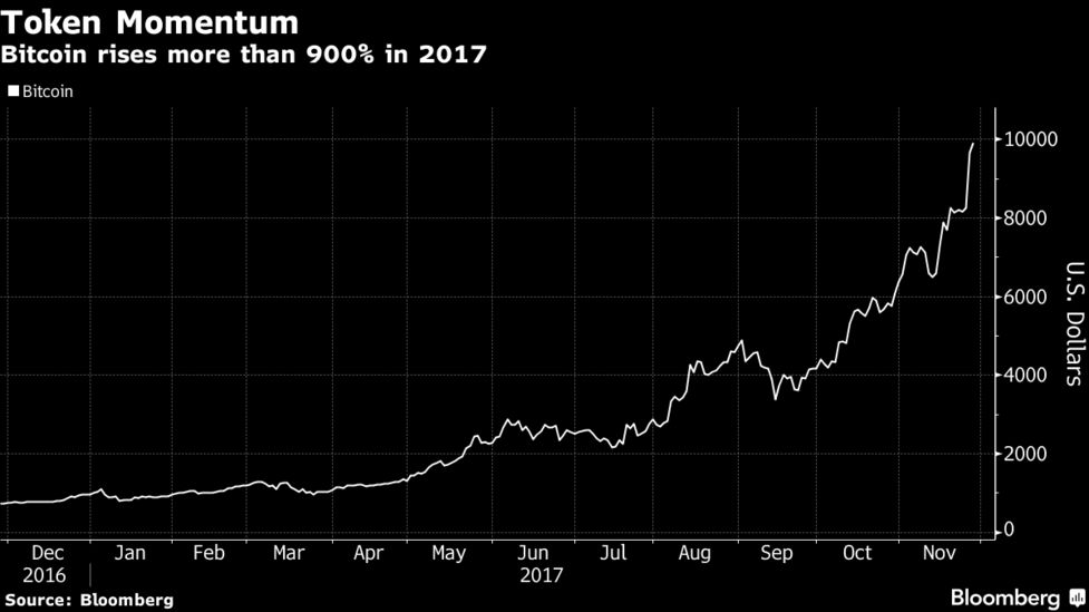 Even Robots Are Joining the Bitcoin Craze as Quants Seek an Edge