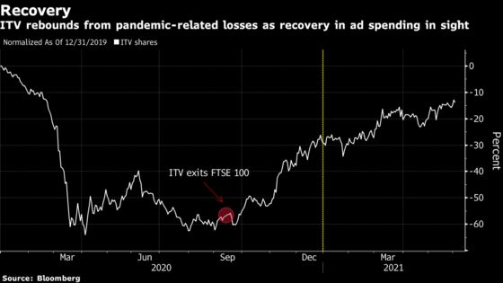 ITV to Rejoin U.K.'s FTSE 100 Benchmark as Pandemic Curbs Ease