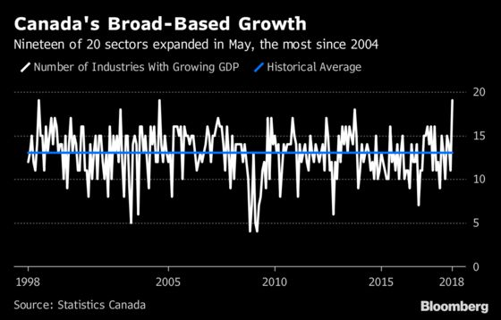 Canada Sees Its Broadest Economic Expansion in Almost 14 Years