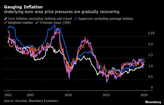 Underlying Euro-Area Price Pressures Are Gradually Recovering