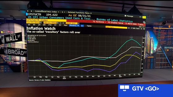 Treasuries Rally After CPI Seen Pushing Off Taper: Markets Wrap