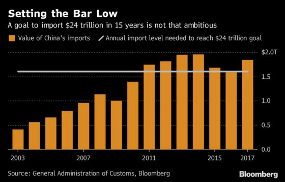 China's New Love of Imports Leaves Long Road to Trade Balance