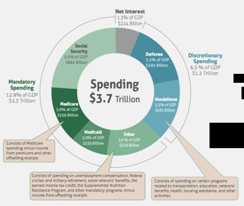 The 2015 federal budget (click to enlarge).