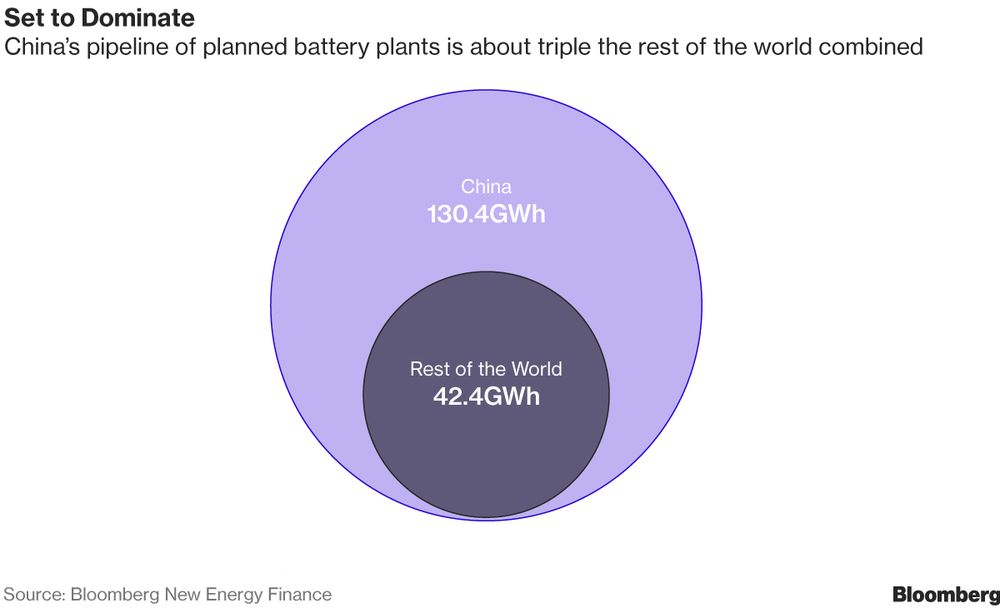 Astonishing The Breakneck Rise Of Chinas Colossus Of Electric Car Batteries Wiring 101 Nizathateforg