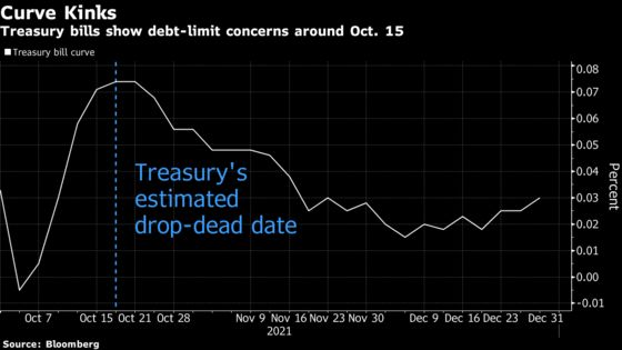 GOP Nixes New Democratic Move on Debt, With Oct. 18 Deadline Set