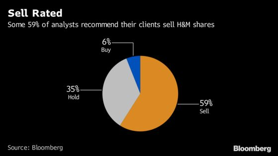 H&M's Price Target Finds a FloorAt Least Until Next Results