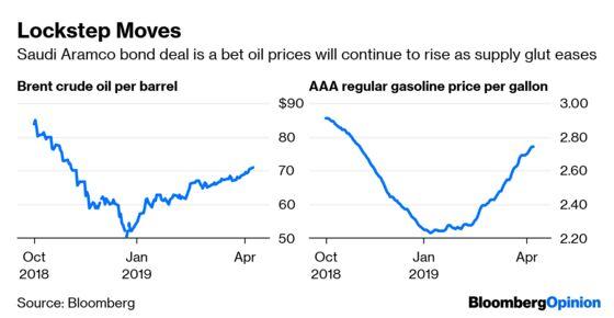 Blowout Saudi Bond Deal Sends a Message to Markets
